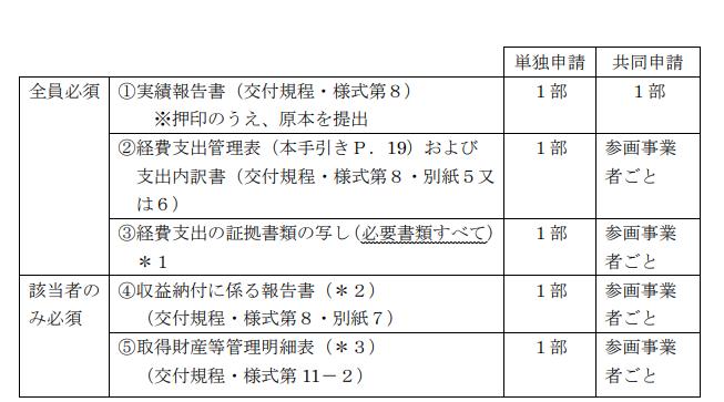 小規模事業者持続化補助金【コロナ型・一般型】